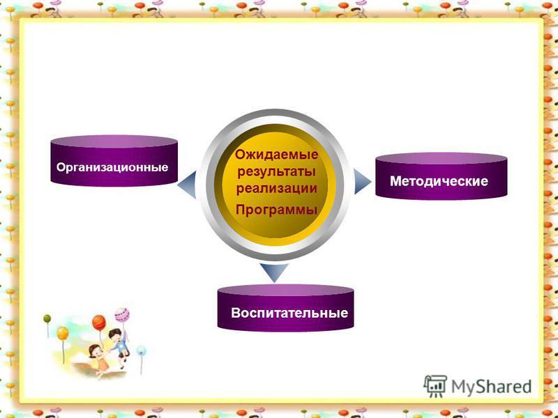 Ожидаемые результаты реализации Программы Организационные Методические Воспитательные Text