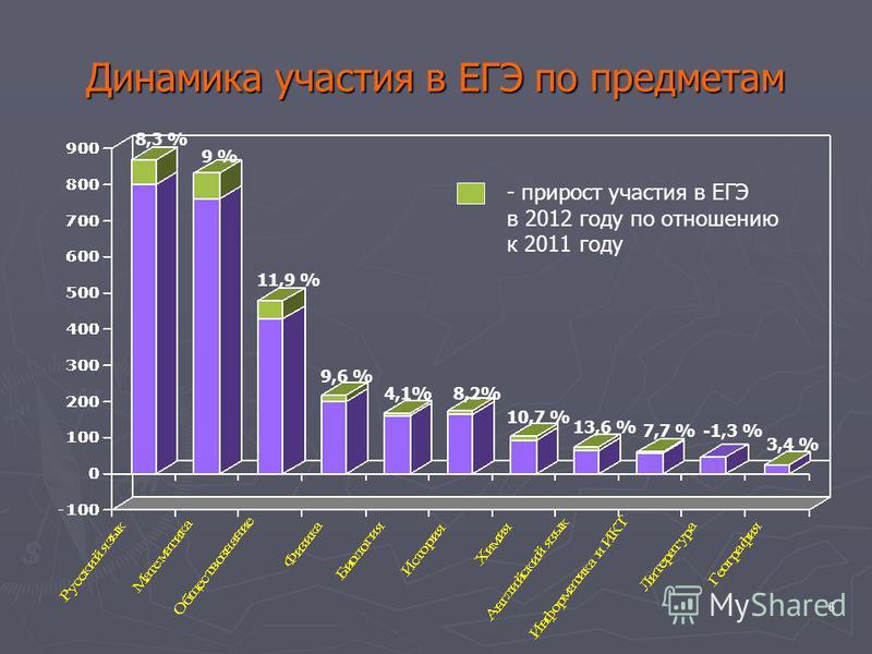 6 Динамика участия в ЕГЭ по предметам 8,3 % 9 % 11,9 % 9,6 % 4,1% 8,2% 10,7 % 13,6 % 7,7 %-1,3 % 3,4 % - прирост участия в ЕГЭ в 2012 году по отношению к 2011 году
