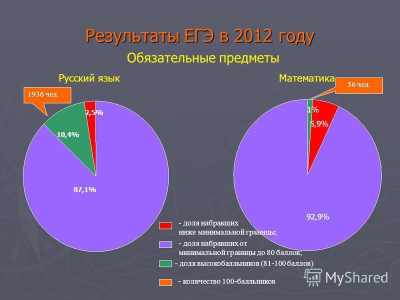 7 Результаты ЕГЭ в 2012 году Обязательные предметы 87,1% 10,4% 2,5% 92,9% 5,9% 1% Русский язык Математика - доля набравших ниже минимальной границы; - доля набравших от минимальной границы до 80 баллов; - доля высокобалльников (81-100 баллов) 1936 че