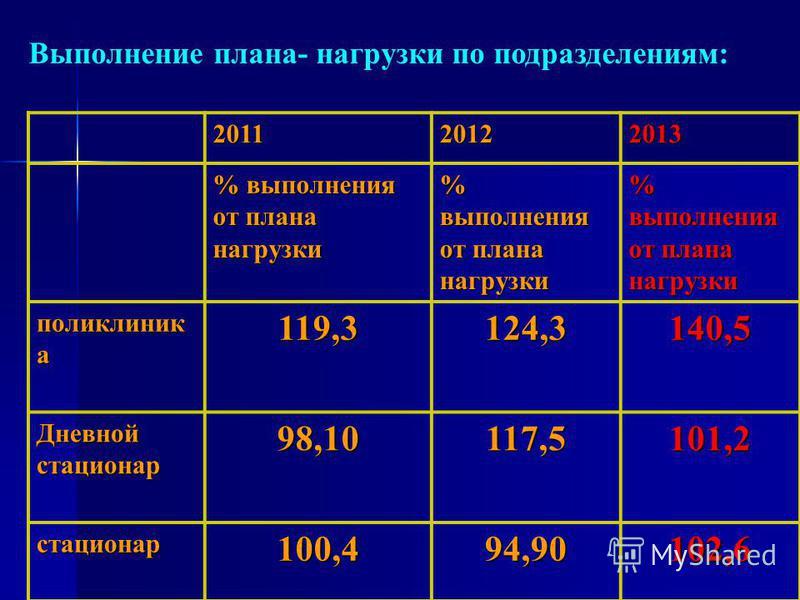 Выполнение плана- нагрузки по подразделениям: 201120122013 % выполнения от плана нагрузки поликлиник а 119,3124,3140,5 Дневной стасионар 98,10117,5101,2 стасионар 100,494,90102,6