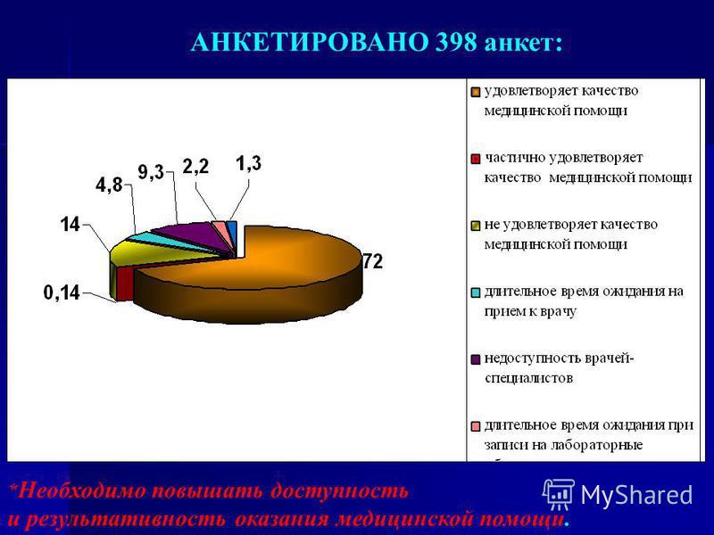 АНКЕТИРОВАНО 398 анкет: * Необходимо повышать доступность и результативность оказания медицинской помощи.