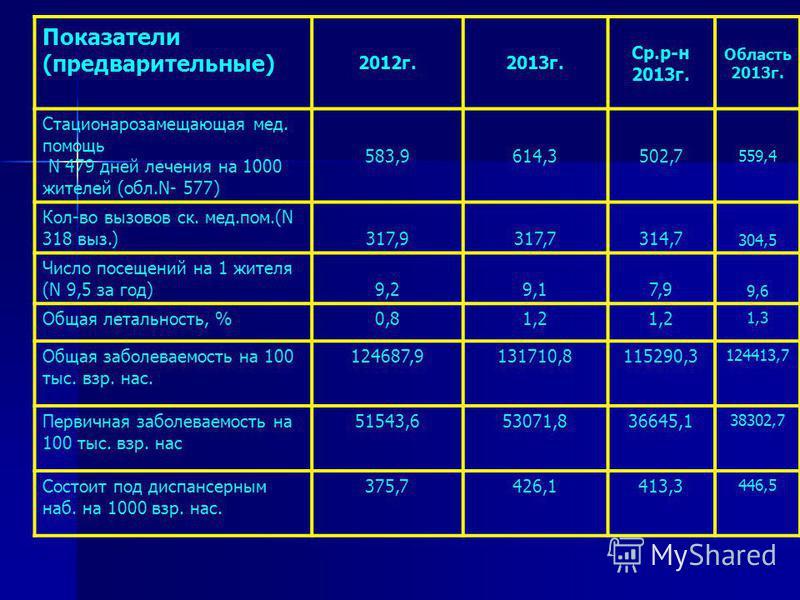 Показатели (предварительные) 2012 г.2013 г. Ср.р-н 2013 г. Область 2013 г. Стационарозамещающая мед. помощь N 479 дней лечения на 1000 жителей (обл.N- 577) 583,9614,3502,7 559,4 Кол-во вазовов ск. мед.пом.(N 318 ваз.) 317,9317,7314,7 304,5 Число посе