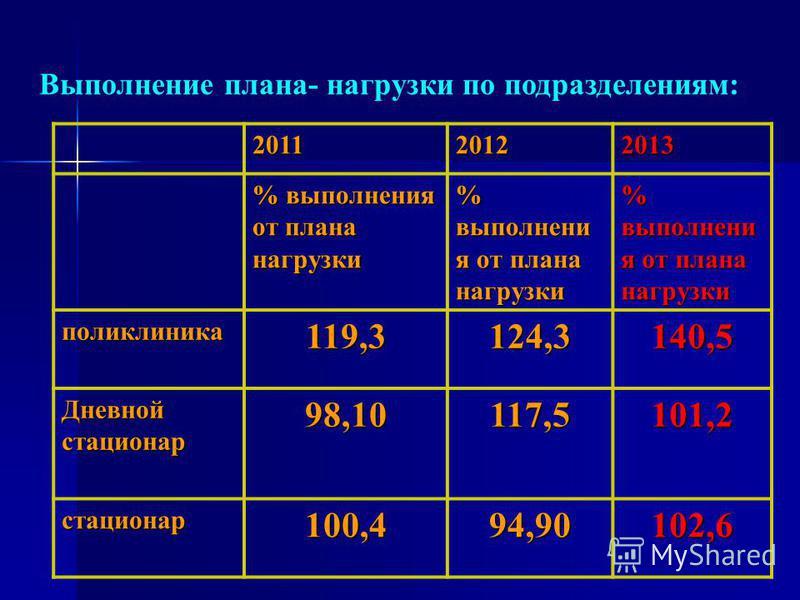 Выполнение плана- нагрузки по подразделениям: 201120122013 % выполнения от плана нагрузки поликлиника 119,3124,3140,5 Дневной стасионар 98,10117,5101,2 стасионар 100,494,90102,6