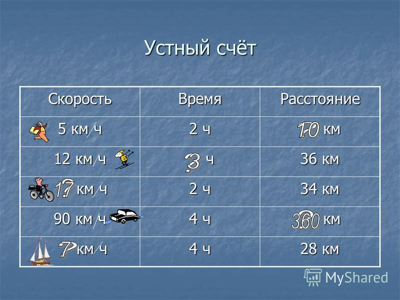 Устный счёт Скорость ВремяРасстояние 5 км ч 2 ч км км 12 км ч ч 36 км км ч км ч 2 ч 34 км 90 км ч 4 ч км км км ч км ч 4 ч 28 км
