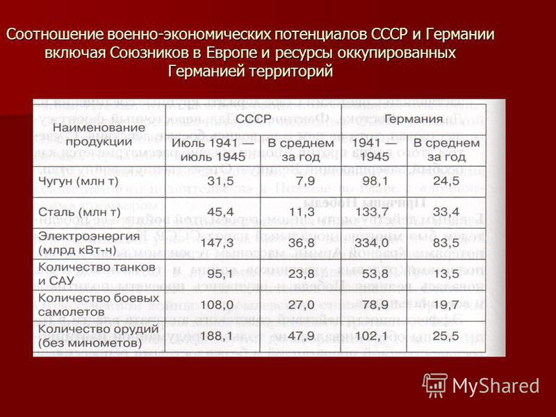 Соотношение военно-экономических потенциалов СССР и Германии включая Союзников в Европе и ресурсы оккупированных Германией территорий