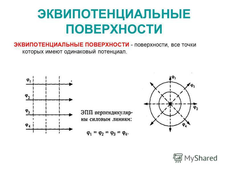 ЭКВИПОТЕНЦИАЛЬНЫЕ ПОВЕРХНОСТИ ЭКВИПОТЕНЦИАЛЬНЫЕ ПОВЕРХНОСТИ - поверхности, все точки которых имеют одинаковый потенциал.