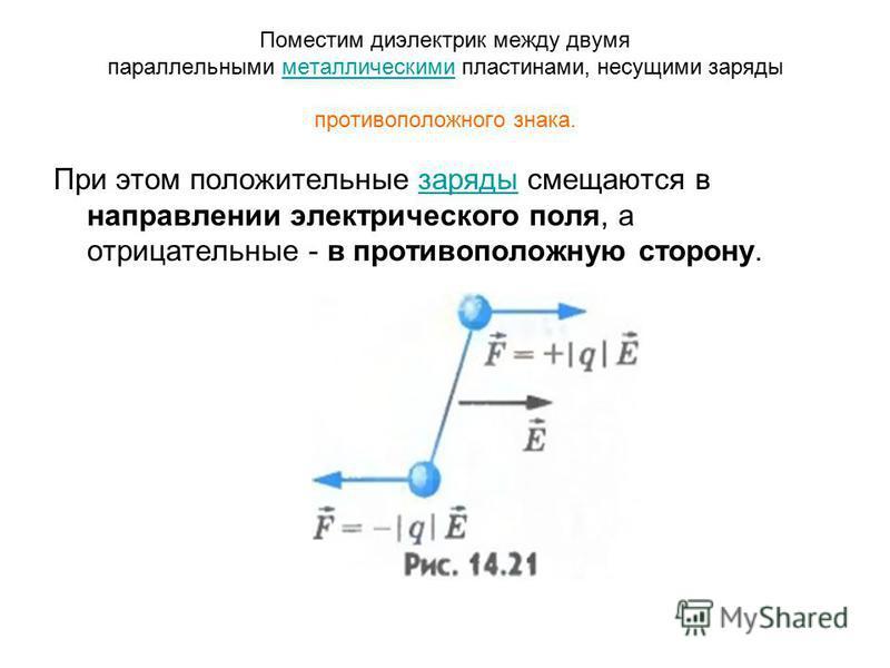 Поместим диэлектрик между двумя параллельными металлическими пластинами, несущими заряды противоположного знака.металлическими При этом положительные заряды смещаются в направлении электрического поля, а отрицательные - в противоположную сторону.заря