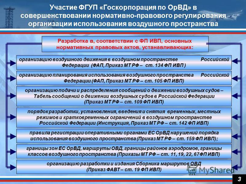 3 Участие ФГУП «Госкорпорация по ОрВД» в совершенствовании нормативно-правового регулирования организации использования воздушного пространства Разработка в, соответствии с ФП ИВП, основных нормативных правовых актов, устанавливающих: организацию воз