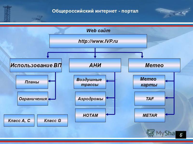 5 http://www.IVP.ru Использование ВПАНИ Web сайт Метео Ограничения Планы Аэродромы Воздушные трассы НОТАМ TAF Метео карты METAR Класс A, CКласс G 5 Общероссийский интернет - портал