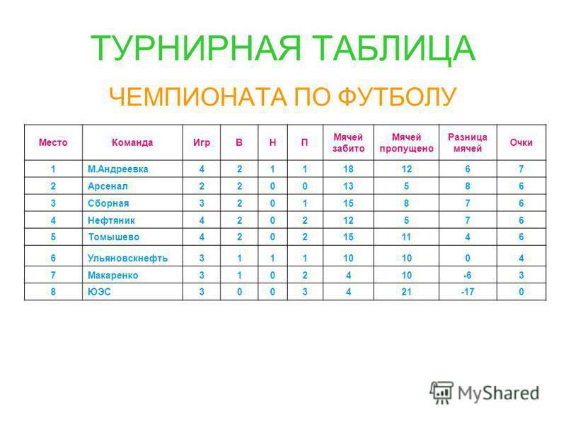 Как сделать таблицу футбольную