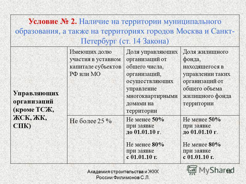 Академия строительства и ЖКК России Филимонов С.Л. 16 Условие 2. Наличие на территории муниципального образования, а также на территориях городов Москва и Санкт- Петербург (ст. 14 Закона) Управляющих организаций (кроме ТСЖ, ЖСК, ЖК, СПК) Имеющих долю
