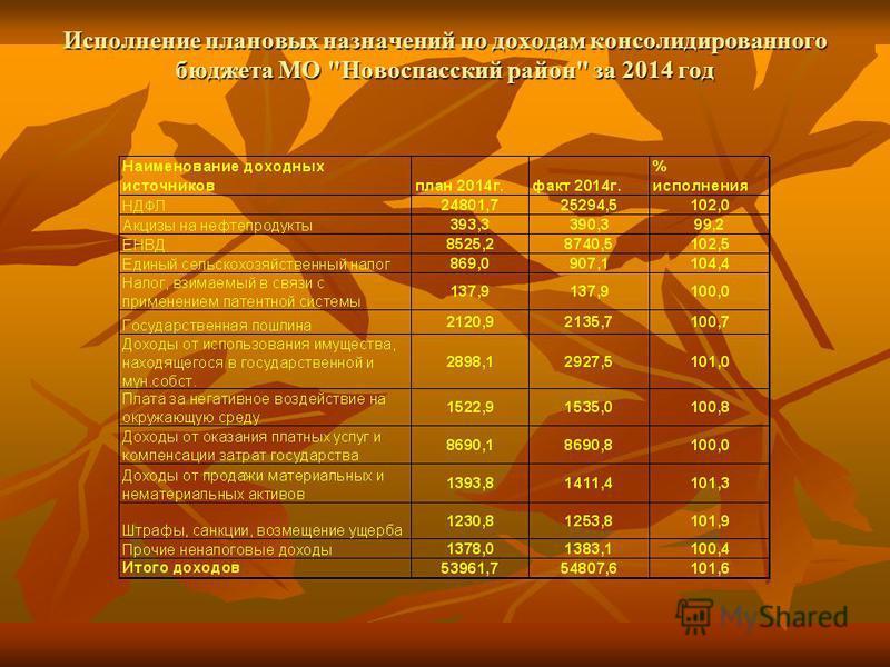 Исполнение плановых назначений по доходам консолидированного бюджета МО Новоспасский район за 2014 год