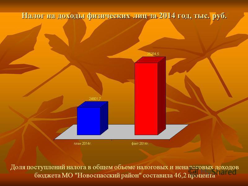 Налог на доходы физических лиц за 2014 год, тыс. руб. Доля поступлений налога в общем объеме налоговых и неналоговых доходов бюджета МО Новоспасский район составила 46,2 процента
