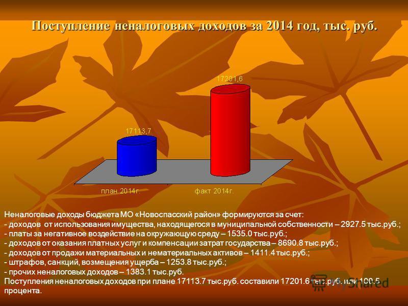 Поступление неналоговых доходов за 2014 год, тыс. руб. Неналоговые доходы бюджета МО «Новоспасский район» формируются за счет: - доходов от использования имущества, находящегося в муниципальной собственности – 2927.5 тыс.руб.; - платы за негативное в