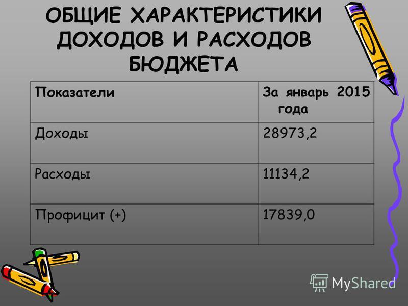 ОБЩИЕ ХАРАКТЕРИСТИКИ ДОХОДОВ И РАСХОДОВ БЮДЖЕТА Показатели За январь 2015 года Доходы 28973,2 Расходы 11134,2 Профицит (+)17839,0