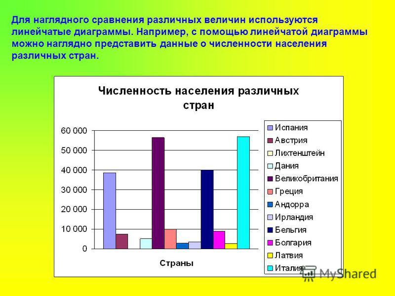 Для наглядного сравнения различных величин используются линейчатые диаграммы. Например, с помощью линейчатой диаграммы можно наглядно представить данные о численности населения различных стран.