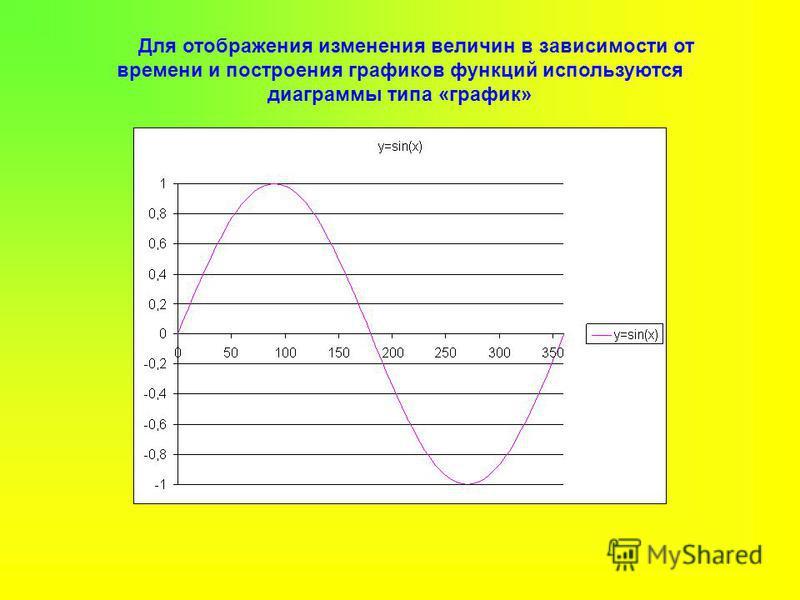 Для отображения изменения величин в зависимости от времени и построения графиков функций используются диаграммы типа «график»