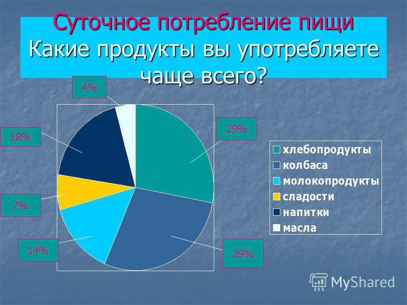 Суточное потребление пищи Какие продукты вы употребляете чаще всего? 29% 14% 7% 18% 4%