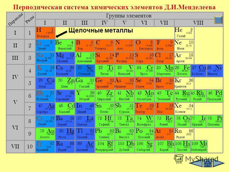 Электронное строение атомов Название элемента Число электронов на внешнем уровне Число электронных слоев Радиус атома Степень окисления Восстано- вительные свойства Активность металла Литий Натрий Калий Рубидий Цезий Франций