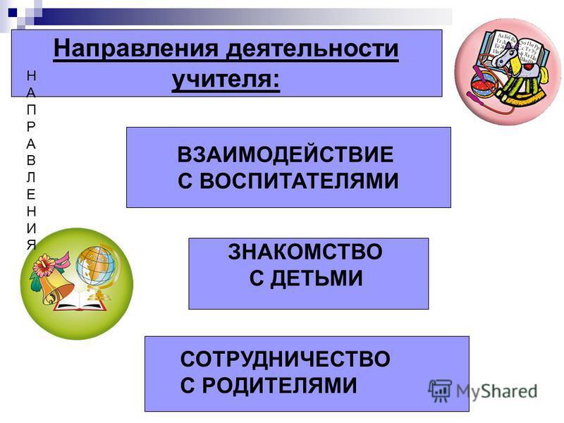 ЗНАКОМСТВО С ДЕТЬМИ ВЗАИМОДЕЙСТВИЕ С ВОСПИТАТЕЛЯМИ СОТРУДНИЧЕСТВО С РОДИТЕЛЯМИ НАПРАВЛЕНИЯНАПРАВЛЕНИЯ Направления деятельности учителя: