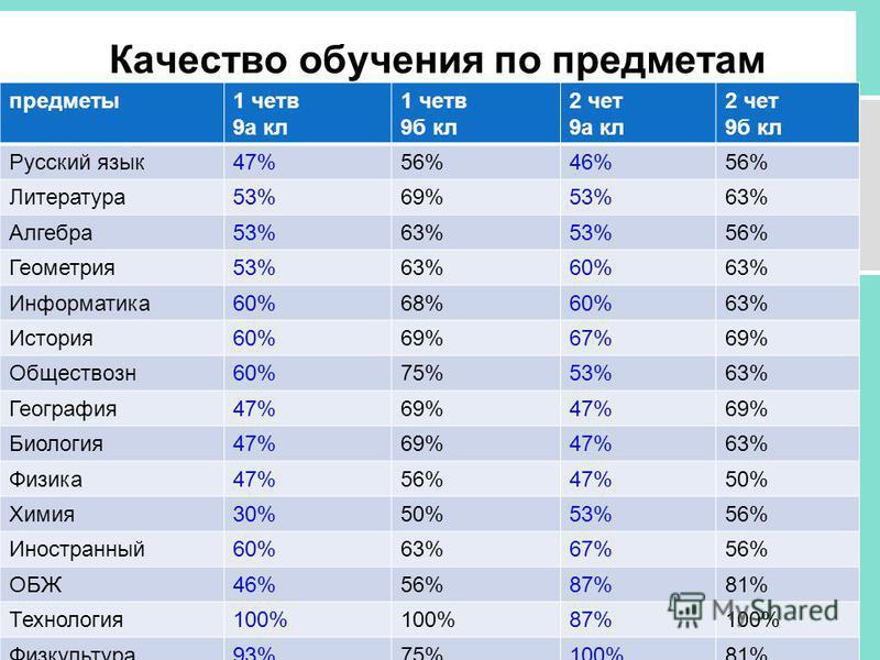 Качество обучения по предметам предметы 1 четв 9 а кл 1 четв 9 б кл 2 чет 9 а кл 2 чет 9 б кл Русский язык 47%56%46%56% Литература 53%69%53%63% Алгебра 53%63%53%56% Геометрия 53%63%60%63% Информатика 60%68%60%63% История 60%69%67%69% Обществозн 60%75