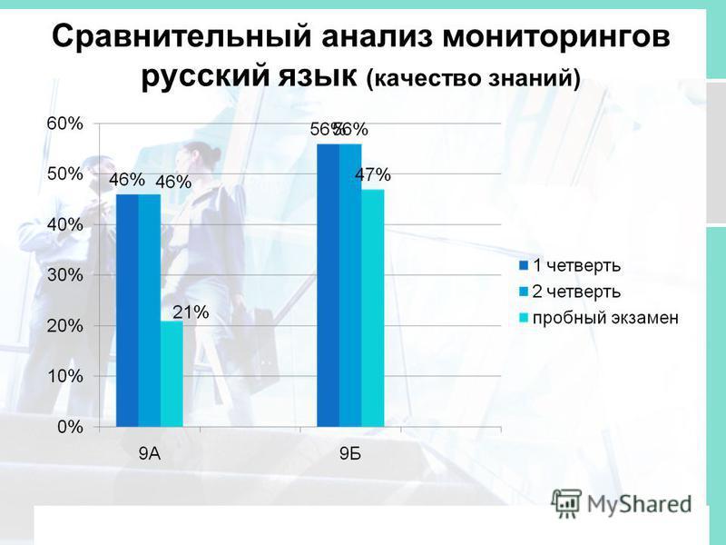 Сравнительный анализ мониторингов русский язык (качество знаний)