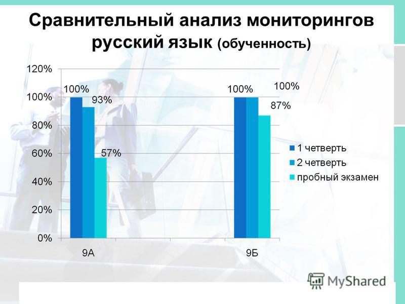 Сравнительный анализ мониторингов русский язык (обученность)