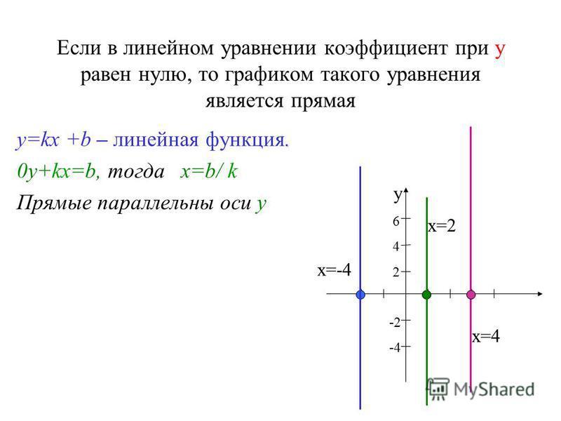 Если в линейном уравнении коэффициент при у равен нулю, то графиком такого уравнения является прямая. y=kx +b – линейная функция. 0y+kx=b, тогда х=b/ k Прямые параллельны оси у у 6 4 2 -2 -4 х=-4 х=4 х=2
