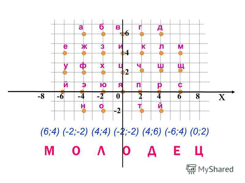 x 86428642 -2 е ж з и к л м а б в г д у ф х ц ч ш щ й э ю я п р с н о т й (6;4) (-2;-2) (4;4) (-2;-2) (4;6) (-6;4) (0;2) М О Л О Д Е Ц y -8 -6 -4 -2 0 2 4 6 8