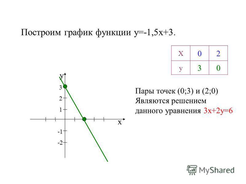 Построим график функции y=-1,5x+3. х у 3 2 1 -2 Х02 у 30 Пары точек (0;3) и (2;0) Являются решением данного уравнения 3 х+2 у=6