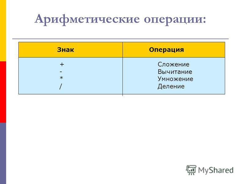 Арифметические операции: Знак Операция +-*/+-*/ Сложение Вычитание Умножение Деление