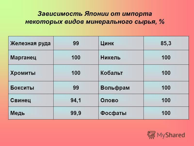 Железная руда 99Цинк 85,3 Марганец 100Никель 100 Хромиты 100Кобальт 100 Бокситы 99Вольфрам 100 Свинец 94,1Олово 100 Медь 99,9Фосфаты 100 Зависимость Японии от импорта некоторых видов минерального сырья, %