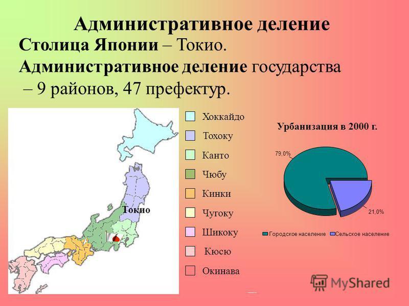 Административное деление Столица Японии – Токио. Административное деление государства – 9 районов, 47 префектур. Токио Хоккайдо Тохоку Канто Чюбу Кинки Чугоку Шикоку Окинава Кюсю Урбанизация в 2000 г. 79,0% 21,0% Городское население Сельское населени