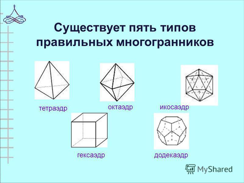 Существует пять типов правильных многогранников тетраэдр октаэдр икосаэдр гексаэдр додекаэдр