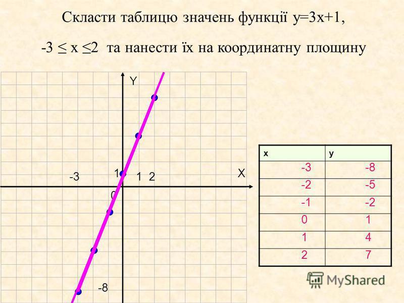 Y X 1 1 0 2 -8 -3 Скласти таблицю значень функції у=3х+1, -3 х 2 та нанести їх на координатну площину xy -3 -2 0 1 2 -8 -5 -2 1 4 7