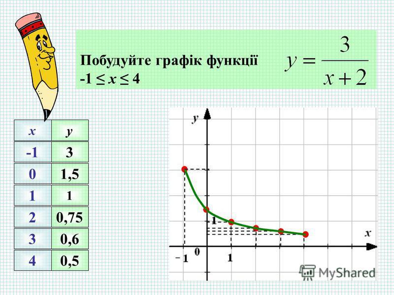 Побудуйте графік функції -1 х 4 0 1 2 3 4 xy 1 0,75 0,6 0,5 3 1,5