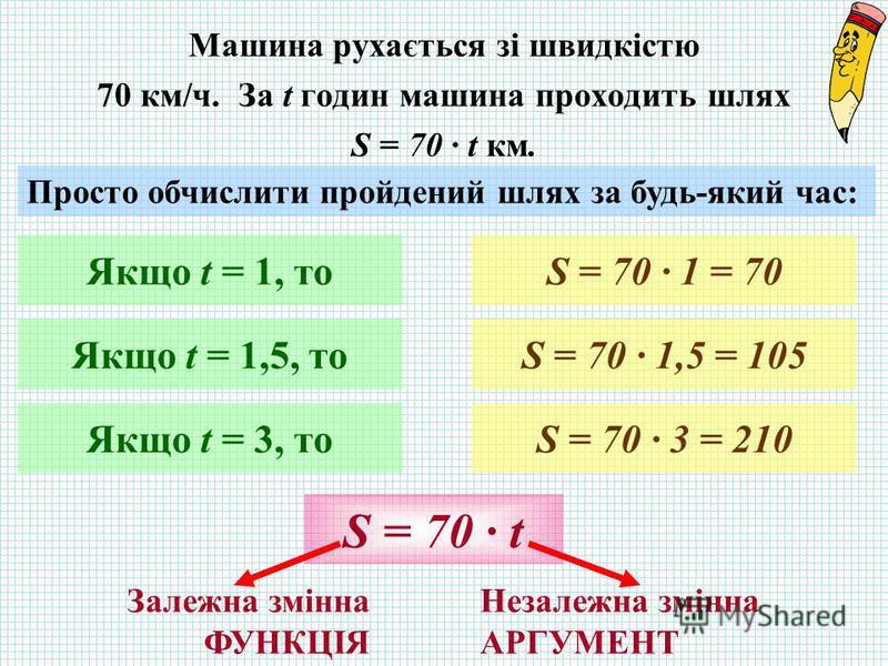 Машина рухається зі швидкістю 70 км/ч. За t годин машина проходить шлях S = 70 · t км. Просто обчислити пройдений шлях за будь-який час: Якщо t = 1, то Якщо t = 1,5, то Якщо t = 3, то S = 70 · 1 = 70 S = 70 · 1,5 = 105 S = 70 · 3 = 210 S = 70 · t Нез
