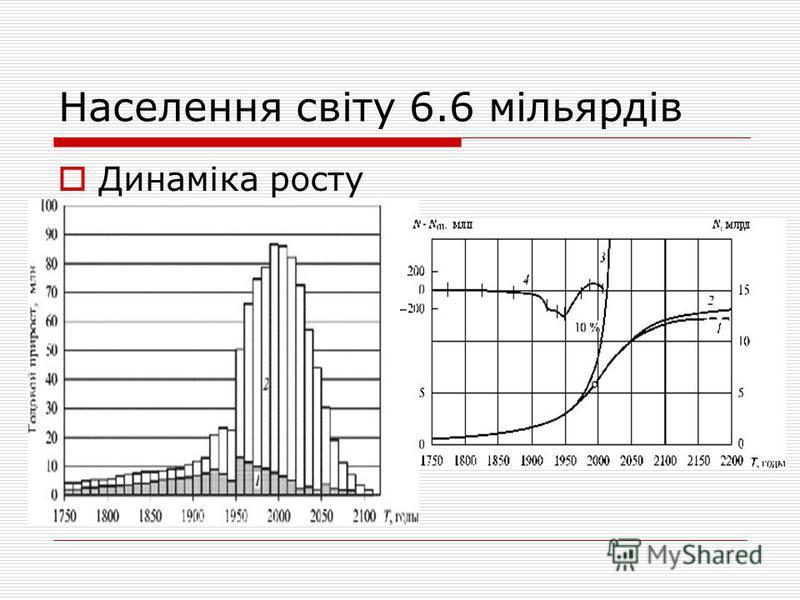 Населення світу 6.6 мільярдів Динаміка росту
