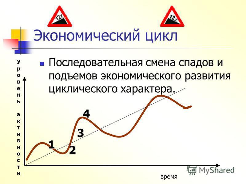 Экономический цикл Последовательная смена спадов и подъемов экономического развития циклического характера. Уровень активности Уровень активности время 1 2 3 4