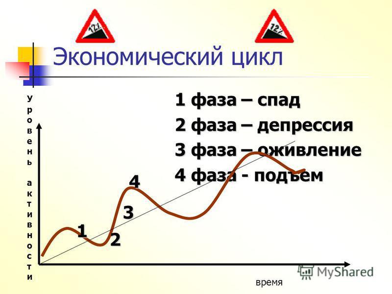 Экономический цикл 1 фаза – спад 2 фаза – депрессия 3 фаза – оживление 4 фаза - подъем Уровень активности Уровень активности время 1 2 3 4