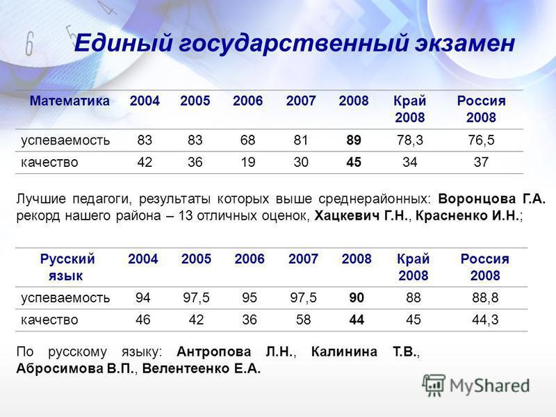 Единый государственный экзамен Математика 20042005200620072008Край 2008 Россия 2008 успеваемость 83 68818978,376,5 качество 42361930453437 Русский язык 20042005200620072008Край 2008 Россия 2008 успеваемость 9497,59597,5908888,8 качество 4642365844454