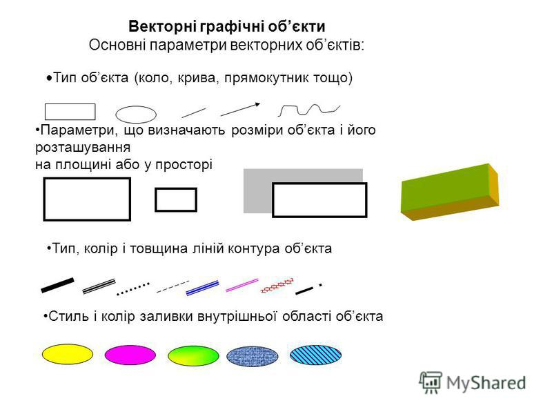 Векторні графічні обєкти Основні параметри векторних обєктів: Тип обєкта (коло, крива, прямокутник тощо) Параметри, що визначають розміри обєкта і його розташування на площині або у просторі Тип, колір і товщина ліній контура обєкта Стиль і колір зал