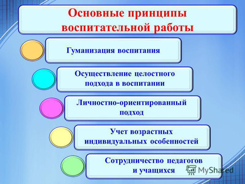 Основные принципы воспитательной работы Гуманизация воспитания Осуществление целостного подхода в воспитании Личностно-ориентированный подход Учет возрастных индивидуальных особенностей Сотрудничество педагогов и учащихся
