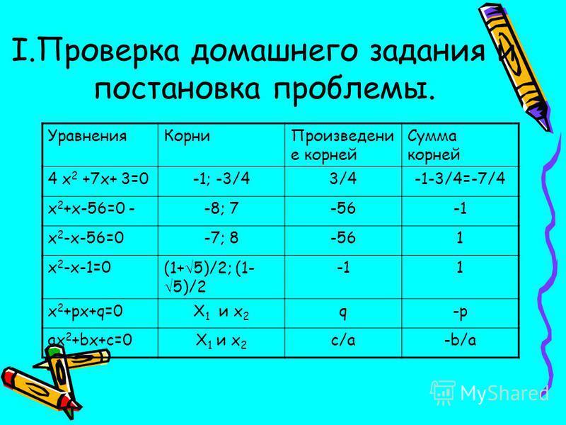 Уравнения КорниПроизведени е корней Сумма корней 4 x 2 +7x+ 3=0-1; -3/43/43/4-1-3/4=-7/4 x 2 +x-56=0 --8; 7-56 x 2 -x-56=0-7; 8-561 x 2 -x-1=0(1+ 5)/2; (1- 5)/2 1 x 2 +px+q=0X 1 и x 2 q-p ax 2 +bx+c=0X 1 и x 2 c/a-b/a I.Проверка домашнего задания и п