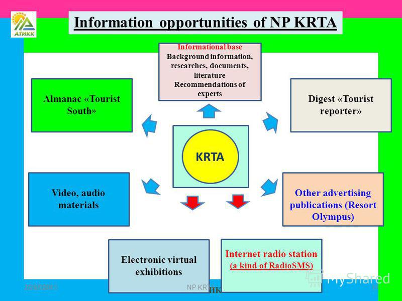 НП АТИКК 25.07.2015 19 7/25/201519 Information opportunities of NP KRTA Almanac «Tourist South » Other advertising publications (Resort Olympus) Electronic virtual exhibitions Video, audio materials Digest «Tourist reporter» Informational base Backgr