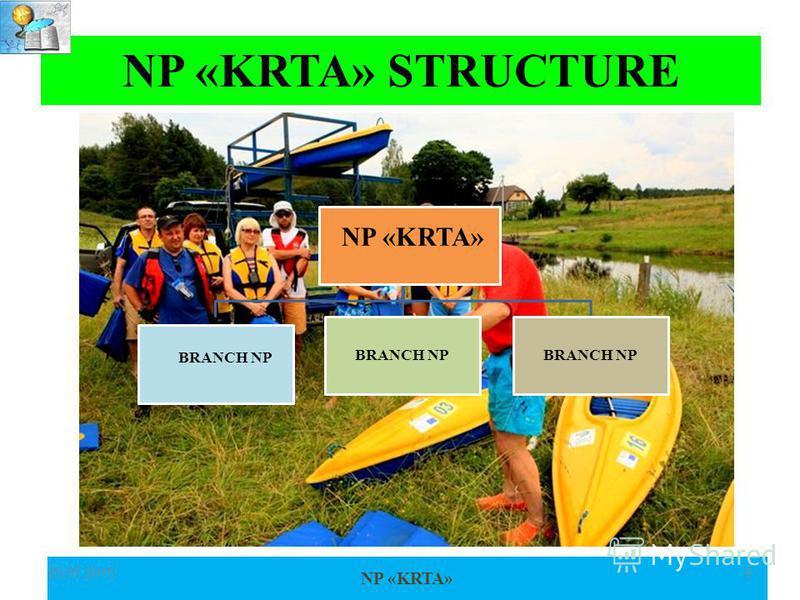 NP «KRTA» 25.07.20159 Структура НП АТИКК NP «KRTA» BRANCH NP NP «KRTA» STRUCTURE