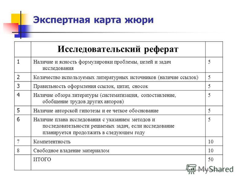Экспертная карта жюри Исследовательский реферат 1 Наличие и ясность формулировки проблемы, целей и задач исследования 5 2 Количество используемых литературных источников (наличие ссылок)5 3 Правильность оформления ссылок, цитат, сносок 5 4 Наличие об