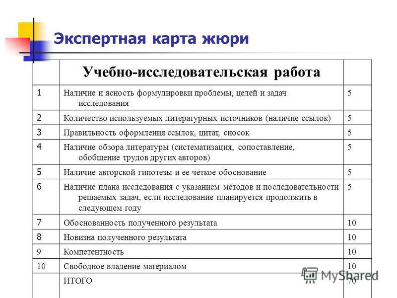 Учебно-исследовательская работа 1 Наличие и ясность формулировки проблемы, целей и задач исследования 5 2 Количество используемых литературных источников (наличие ссылок)5 3 Правильность оформления ссылок, цитат, сносок 5 4 Наличие обзора литературы