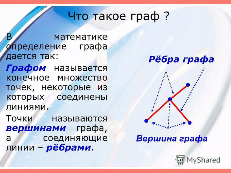 Что такое граф ? В математике определение графа дается так: Графом называется конечное множество точек, некоторые из которых соединены линиями. Точки называются вершинами графа, а соединяющие линии – рёбрами. Рёбра графа Вершина графа
