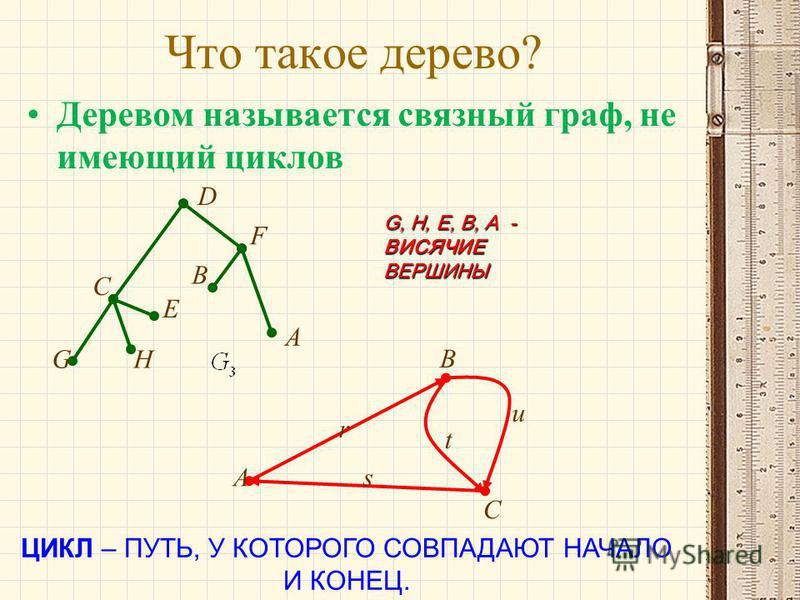 Что такое дерево? Деревом называется связный граф, не имеющий циклов GH E C D F A B G, H, E, B, A - ВИСЯЧИЕ ВЕРШИНЫ ЦИКЛ – ПУТЬ, У КОТОРОГО СОВПАДАЮТ НАЧАЛО И КОНЕЦ. A B C u t s r